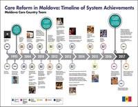 Moldova Timeline.JPG