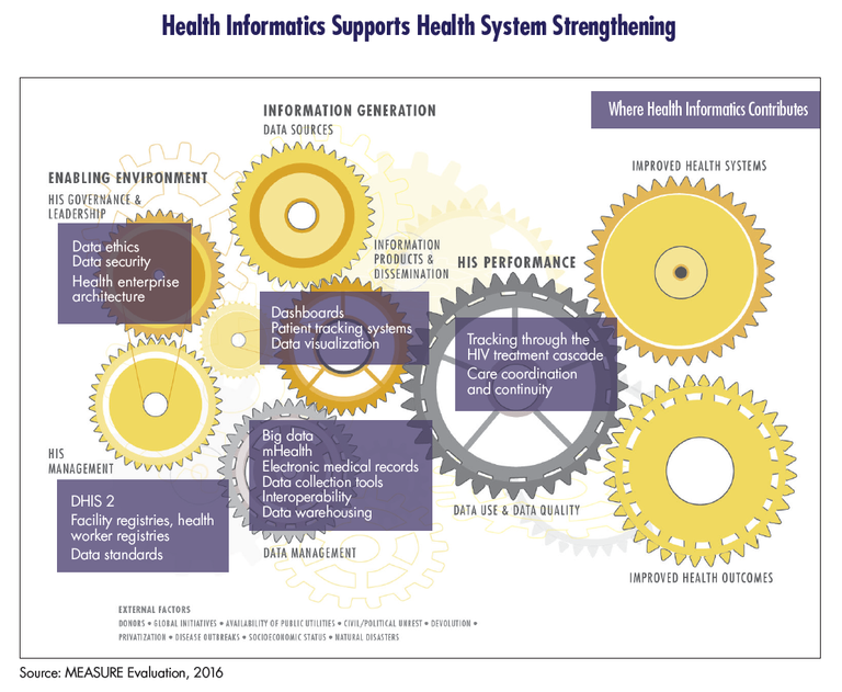 Model: Health Informatics Supports Health System Strengthening