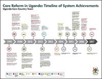 timeline-uganda.JPG