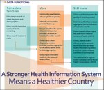 Health Information Systems Infographics