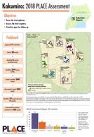 Kakumiro: 2018 PLACE Assessment