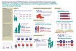 Monitoring Outcomes of PEPFAR Orphans and Vulnerable Children Programs in Nigeria: Widows and Orphans Empowerment Organizations (WEWE) 2016 Survey Findings