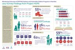 Monitoring Outcomes of PEPFAR Orphans and Vulnerable Children Programs in Namibia: 2017 Survey Findings from Project HOPE