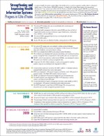 Strengthening and Improving Health Information Systems: Progress in Côte d'Ivoire