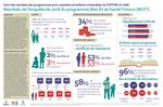Suivi des résultats des programmes pour orphelins et enfants vulnérables du PEPFAR en Haïti: Résultats de l'enquête de 2018 du programme Bien Èt ak Santé Timoun (BEST)