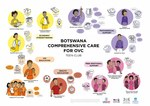 Botswana Comprehensive Care for OVC: Teen Club