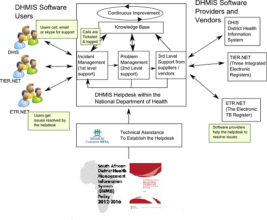 DHMIS Chart